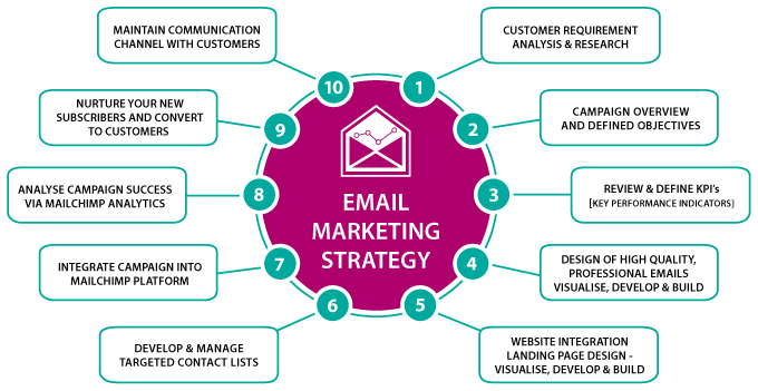 Email Marketing 2018